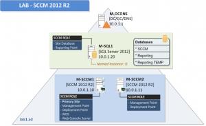 SCCM2012R21 Installation Guide